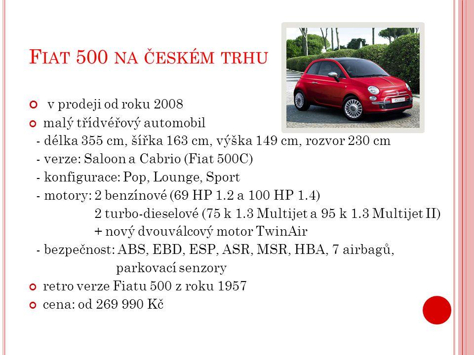 F IAT 500 NA ČESKÉM TRHU v prodeji od roku 2008 malý třídvéřový automobil - délka 355 cm, šířka 163 cm, výška 149 cm, rozvor 230 cm - verze: Saloon a Cabrio (Fiat 500C) - konfigurace: Pop, Lounge, Sport - motory: 2 benzínové (69 HP 1.2 a 100 HP 1.4) 2 turbo-dieselové (75 k 1.3 Multijet a 95 k 1.3 Multijet II) + nový dvouválcový motor TwinAir - bezpečnost: ABS, EBD, ESP, ASR, MSR, HBA, 7 airbagů, parkovací senzory retro verze Fiatu 500 z roku 1957 cena: od 269 990 Kč