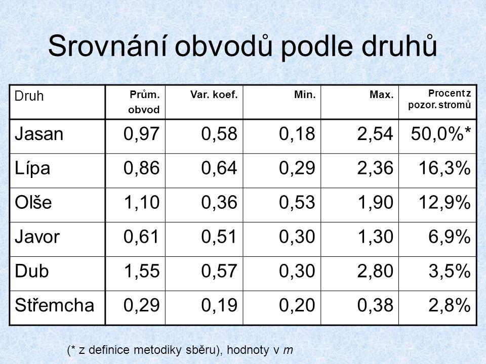 Srovnání obvodů podle druhů Druh Prům. obvod Var. koef.Min.Max. Procent z pozor. stromů Jasan0,970,580,182,5450,0%* Lípa0,860,640,292,3616,3% Olše1,10