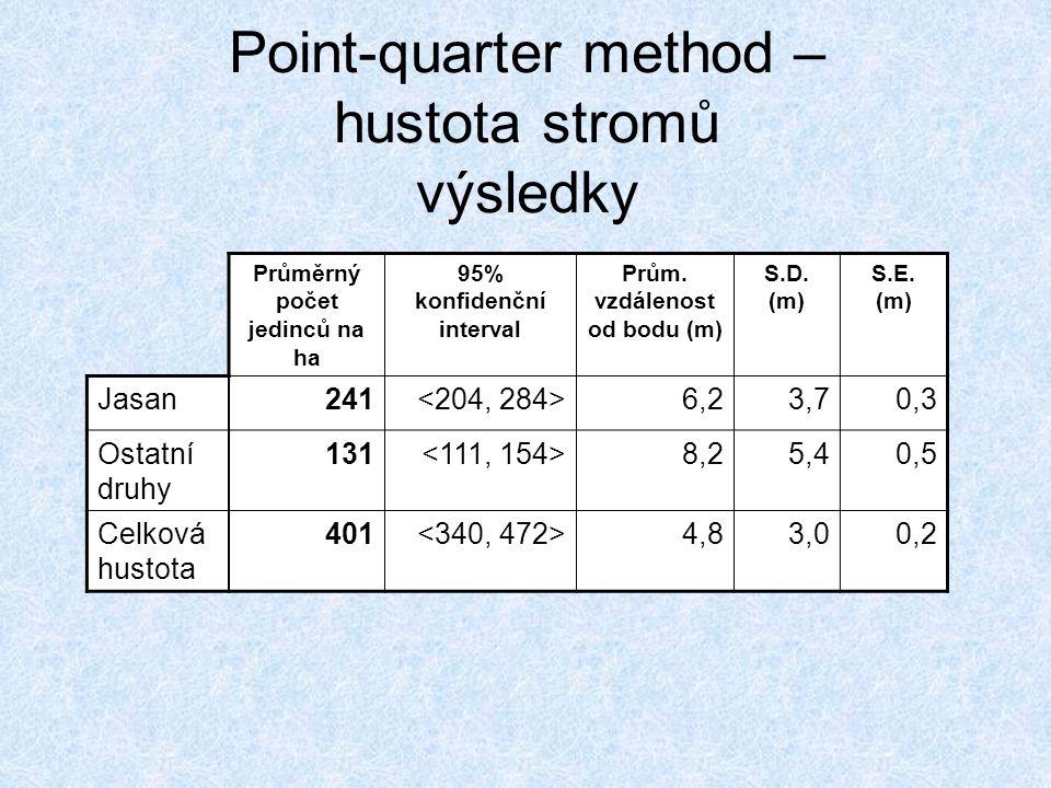 Point-quarter method – hustota stromů výsledky Průměrný počet jedinců na ha 95% konfidenční interval Prům. vzdálenost od bodu (m) S.D. (m) S.E. (m) Ja