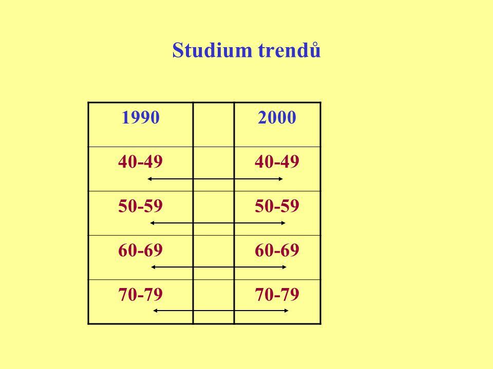 Studium trendů 19902000 40-49 50-59 60-69 70-79