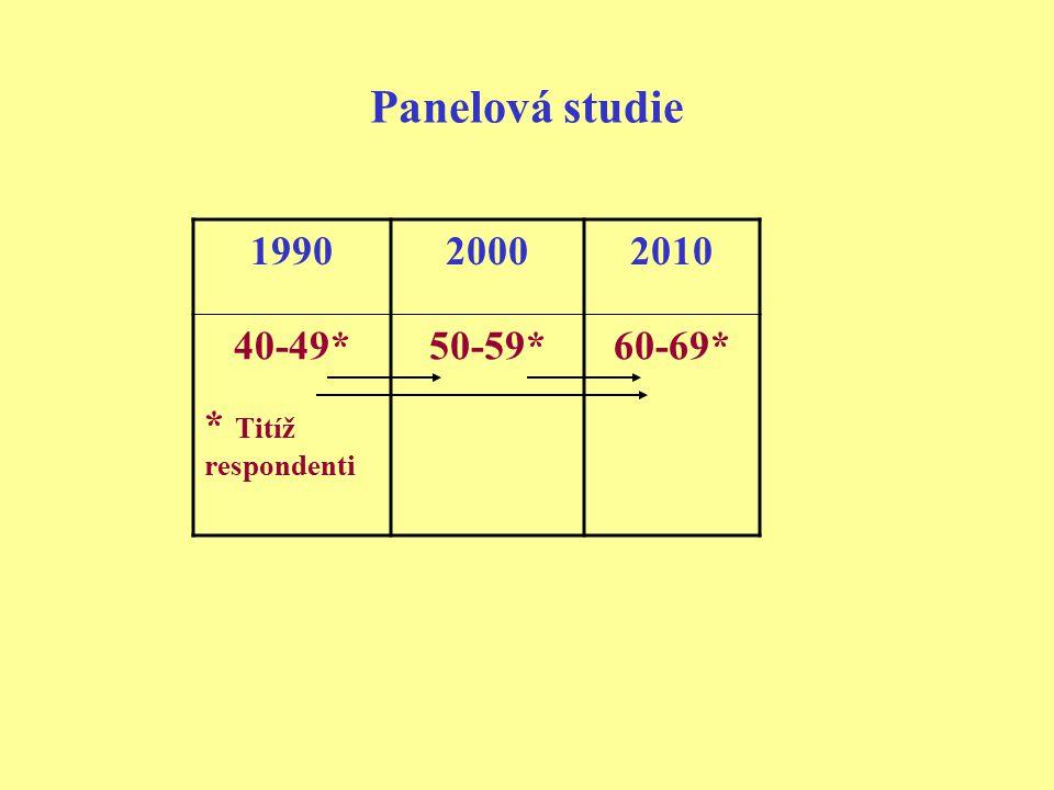 Panelová studie 199020002010 40-49* * Titíž respondenti 50-59*60-69*