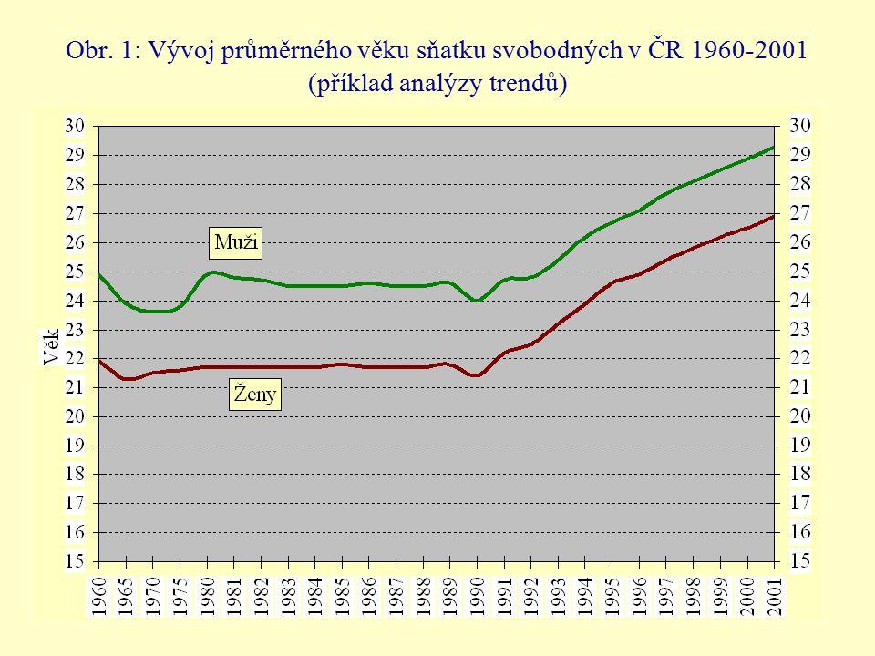 Obr. 1: Vývoj průměrného věku sňatku svobodných v ČR 1960-2001 (příklad analýzy trendů)