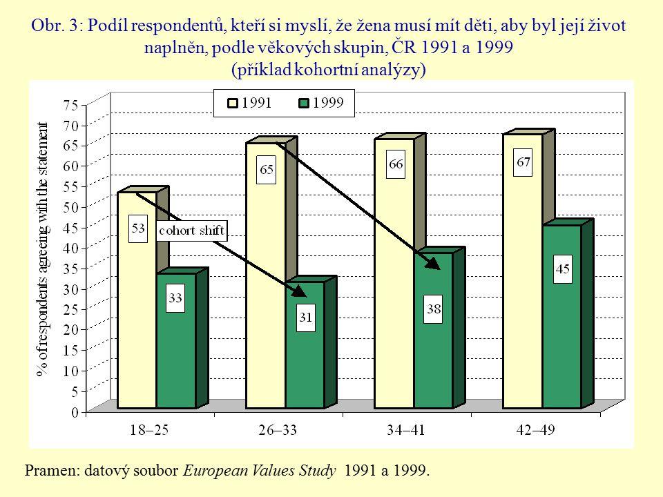 Obr. 3: Podíl respondentů, kteří si myslí, že žena musí mít děti, aby byl její život naplněn, podle věkových skupin, ČR 1991 a 1999 (příklad kohortní
