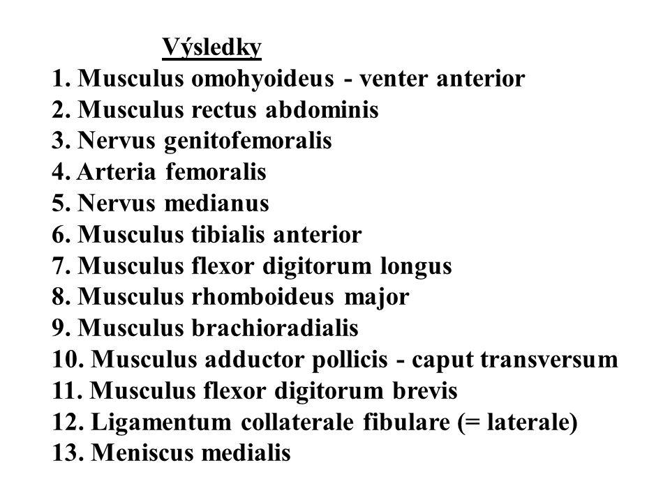 Výsledky 1. Musculus omohyoideus - venter anterior 2. Musculus rectus abdominis 3. Nervus genitofemoralis 4. Arteria femoralis 5. Nervus medianus 6. M
