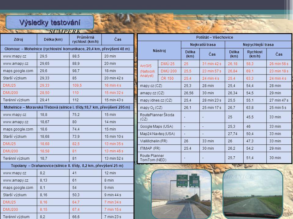 Výsledky testování ZdrojDélka (km) Průměrná rychlost (km/h) Čas Olomouc – Mohelnice (rychlostní komunikace, 29,4 km, převýšení 48 m) www.mapy.cz29,588,520 min www.amapy.cz29,6588,920 min maps.google.com29,698,718 min Starší výzkum29,338520 min 42 s DMU2529,33109,516 min 4 s DMU20028,5011015 min 32 s Terénní výzkum29,4111215 min 43 s Mohelnice – Moravská Třebová (silnice I.