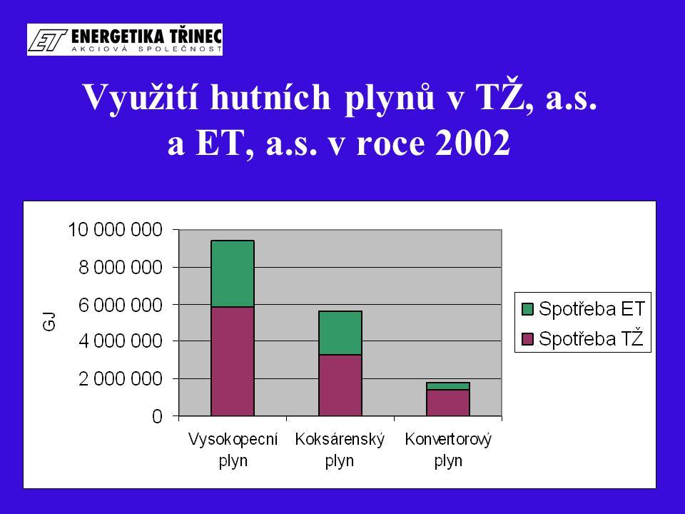 Využití hutních plynů v TŽ, a.s. a ET, a.s. v roce 2002