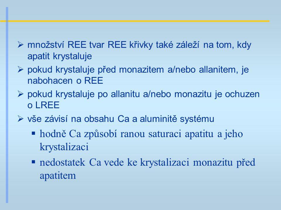 množství REE tvar REE křivky také záleží na tom, kdy apatit krystaluje  pokud krystaluje před monazitem a/nebo allanitem, je nabohacen o REE  poku