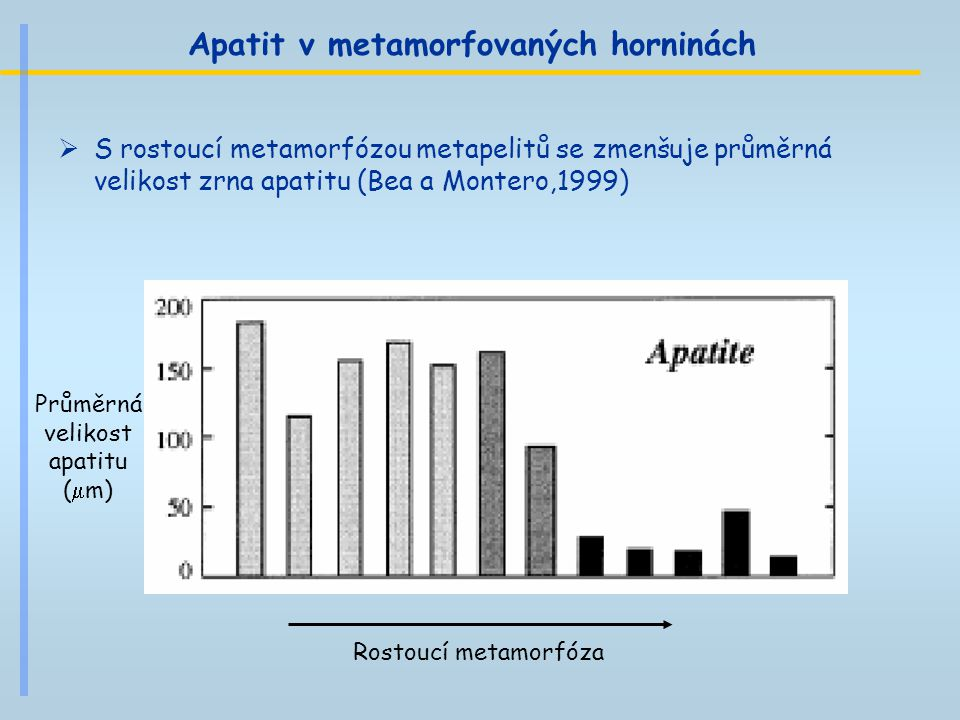 Apatit v metamorfovaných horninách  S rostoucí metamorfózou metapelitů se zmenšuje průměrná velikost zrna apatitu (Bea a Montero,1999) Rostoucí metam