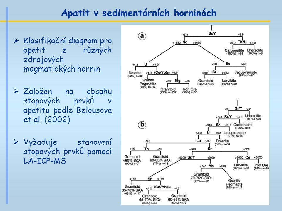 Apatit v sedimentárních horninách  Klasifikační diagram pro apatit z různých zdrojových magmatických hornin  Založen na obsahu stopových prvků v apa