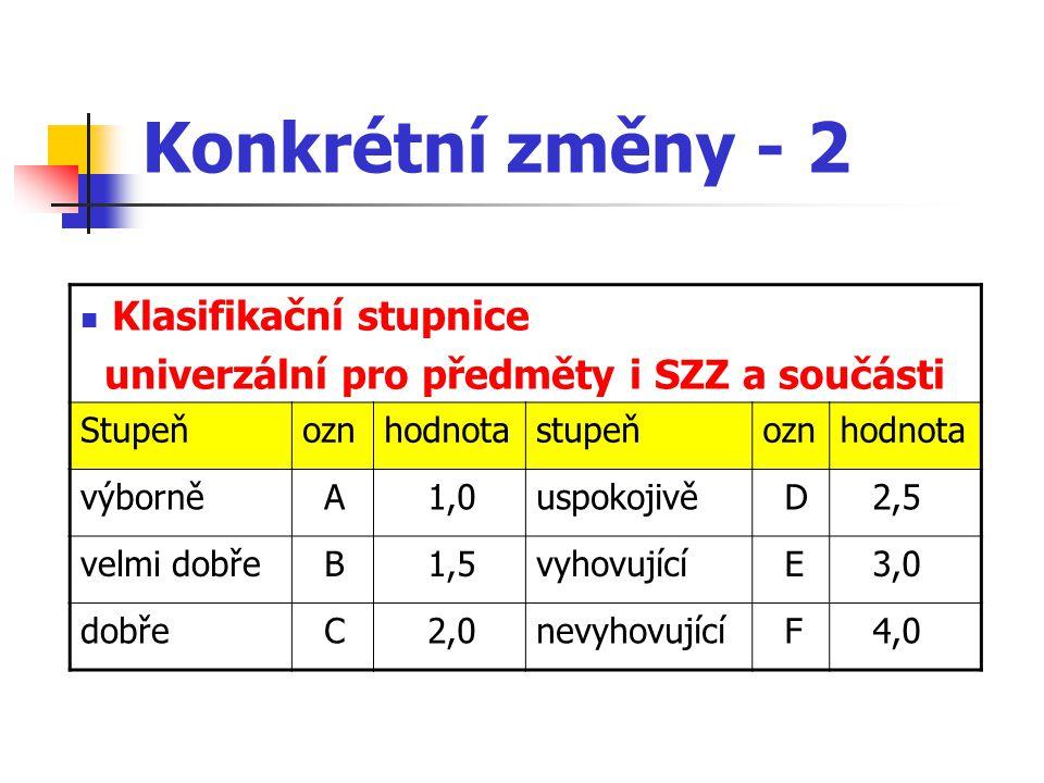 Konkrétní změny - 2 Klasifikační stupnice univerzální pro předměty i SZZ a součásti Stupeňoznhodnotastupeňoznhodnota výborně A 1,0uspokojivě D 2,5 velmi dobře B 1,5vyhovující E 3,0 dobře C 2,0nevyhovující F 4,0