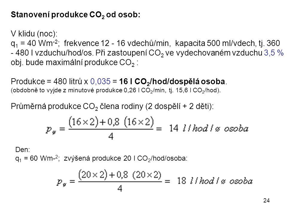24 Stanovení produkce CO 2 od osob: V klidu (noc): q 1 = 40 Wm -2 ; frekvence 12 - 16 vdechů/min, kapacita 500 ml/vdech, tj. 360 - 480 l vzduchu/hod/o