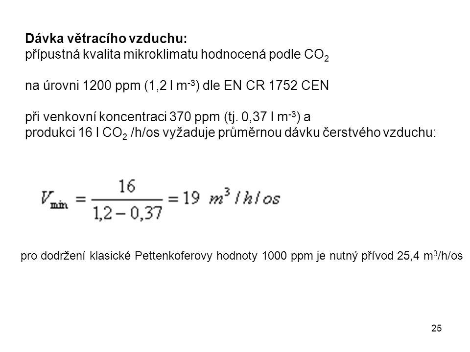 25 Dávka větracího vzduchu: přípustná kvalita mikroklimatu hodnocená podle CO 2 na úrovni 1200 ppm (1,2 l m -3 ) dle EN CR 1752 CEN při venkovní konce