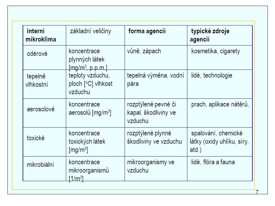 7 interní mikroklima základní veličiny forma agencií typické zdroje agencií odérové koncentrace plynných látek [mg/m 3, p.p.m.] vůně, zápach kosmetika