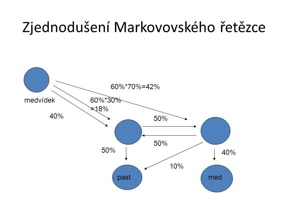 Zjednodušení Markovovského řetězce medvídek pastmed 40% 50% 40% 10% 60%*70%=42% 60%*30% =18%