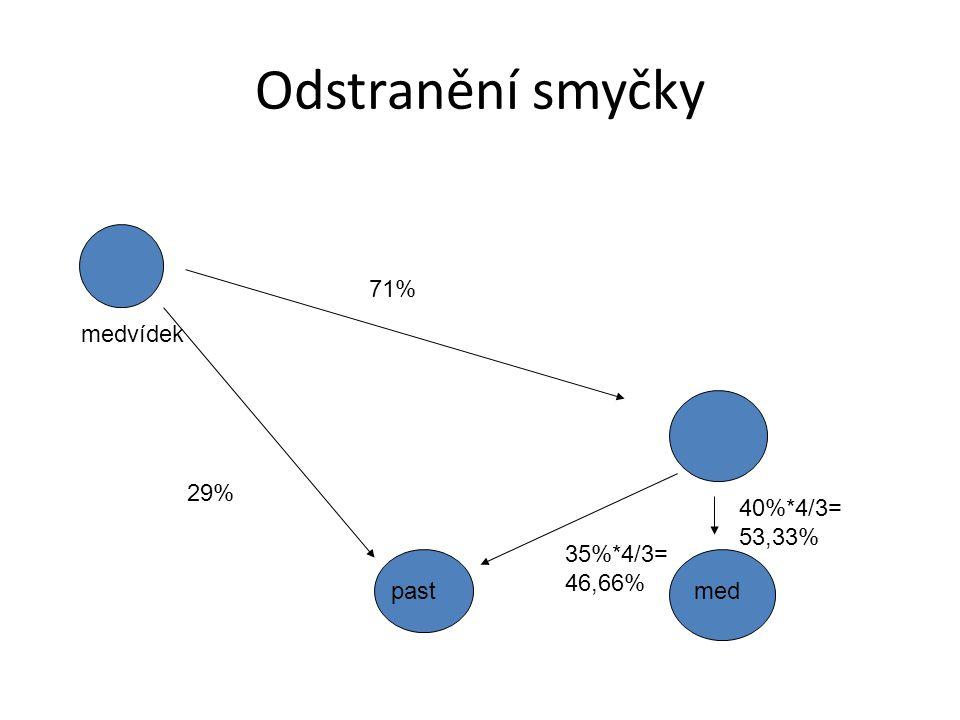 Odstranění smyčky medvídek pastmed 40%*4/3= 53,33% 35%*4/3= 46,66% 71% 29%