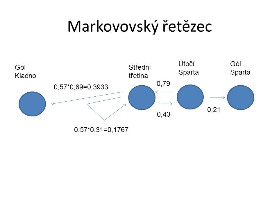 Markovovský řetězec Gól Kladno Útočí Sparta Gól Sparta Střední třetina 0,57*0,69=0,3933 0,43 0,57*0,31=0,1767 0,79 0,21