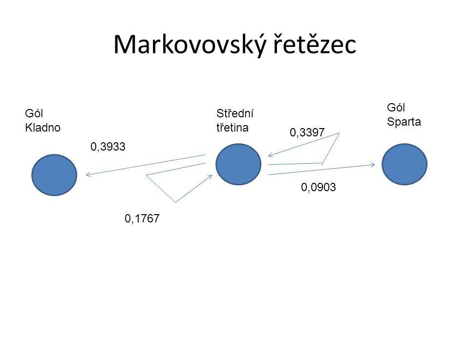 Markovovský řetězec Gól Kladno Gól Sparta Střední třetina 0,3933 0,0903 0,1767 0,3397