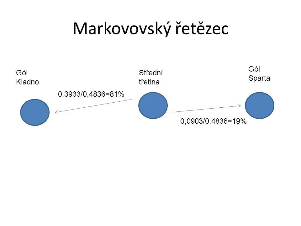 Markovovský řetězec Gól Kladno Gól Sparta Střední třetina 0,3933/0,4836=81% 0,0903/0,4836=19%