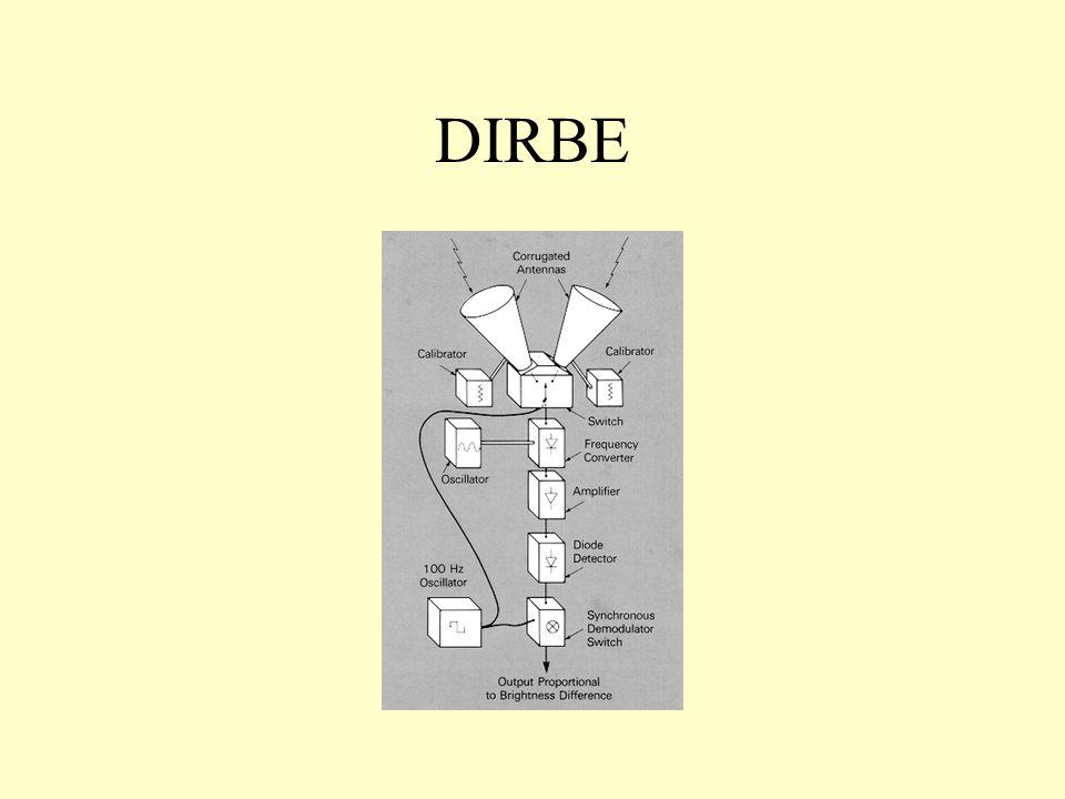 DIRBE