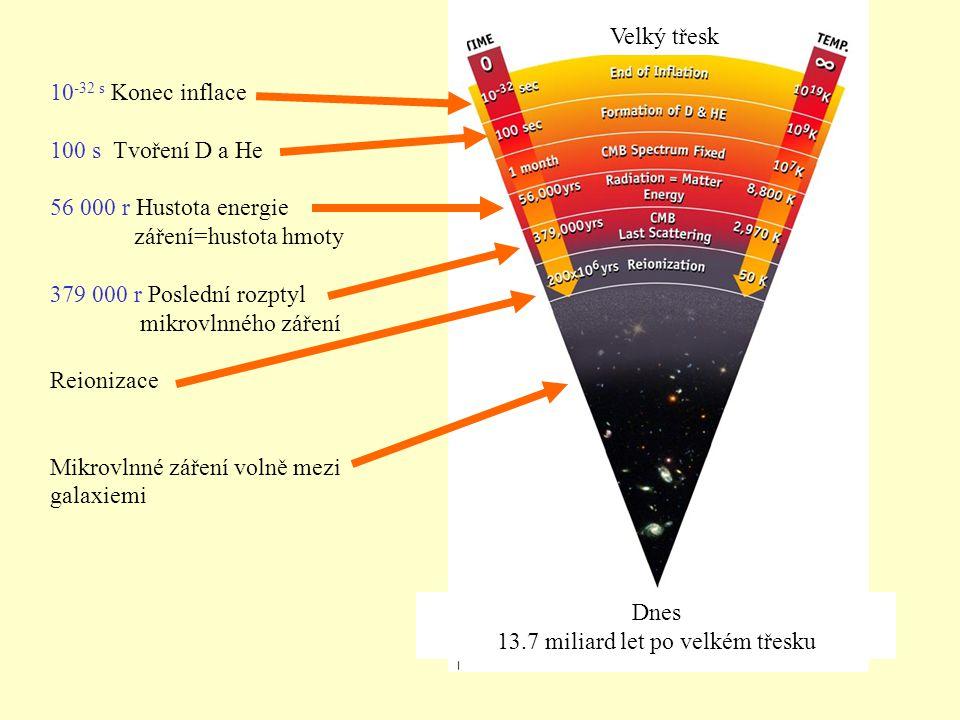 Dnes 13.7 miliard let po velkém třesku 10 -32 s Konec inflace 100 s Tvoření D a He 56 000 r Hustota energie záření=hustota hmoty 379 000 r Poslední ro