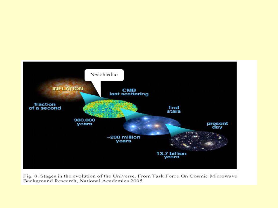 Dnes 13.7 miliard let po velkém třesku 10 -32 s Konec inflace 100 s Tvoření D a He 56 000 r Hustota energie záření=hustota hmoty 379 000 r Poslední rozptyl mikrovlnného záření Reionizace Mikrovlnné záření volně mezi galaxiemi Velký třesk