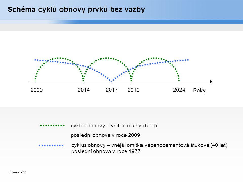 Snímek  14 Schéma cyklů obnovy prvků bez vazby Roky 2009201420192024 cyklus obnovy – vnitřní malby (5 let) poslední obnova v roce 2009 cyklus obnovy