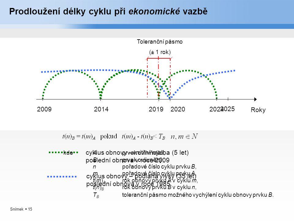 Snímek  15 Prodloužení délky cyklu při ekonomické vazbě Roky 2009201420192024 cyklus obnovy - vnitřní malba (5 let) poslední obnova v roce 2009 cyklu