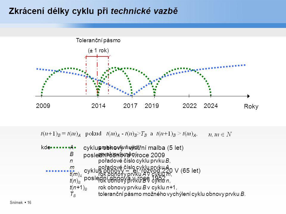 Snímek  16 Zkrácení délky cyklu při technické vazbě Roky 2009201420192024 cyklus obnovy - vnitřní malba (5 let) poslední obnova v roce 2009 cyklus ob