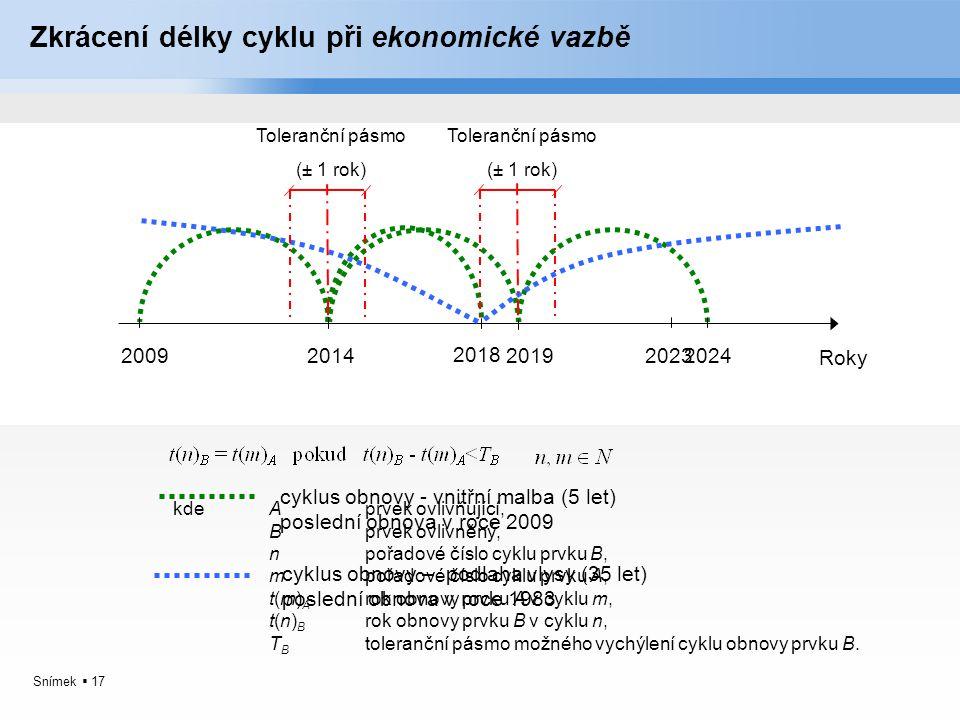 Snímek  17 Zkrácení délky cyklu při ekonomické vazbě Roky 2009201420192024 cyklus obnovy - vnitřní malba (5 let) poslední obnova v roce 2009 cyklus o