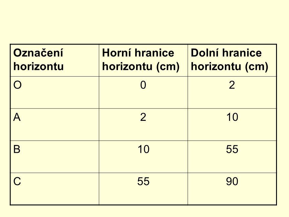 Označení horizontu Horní hranice horizontu (cm) Dolní hranice horizontu (cm) O02 A210 B 55 C 90