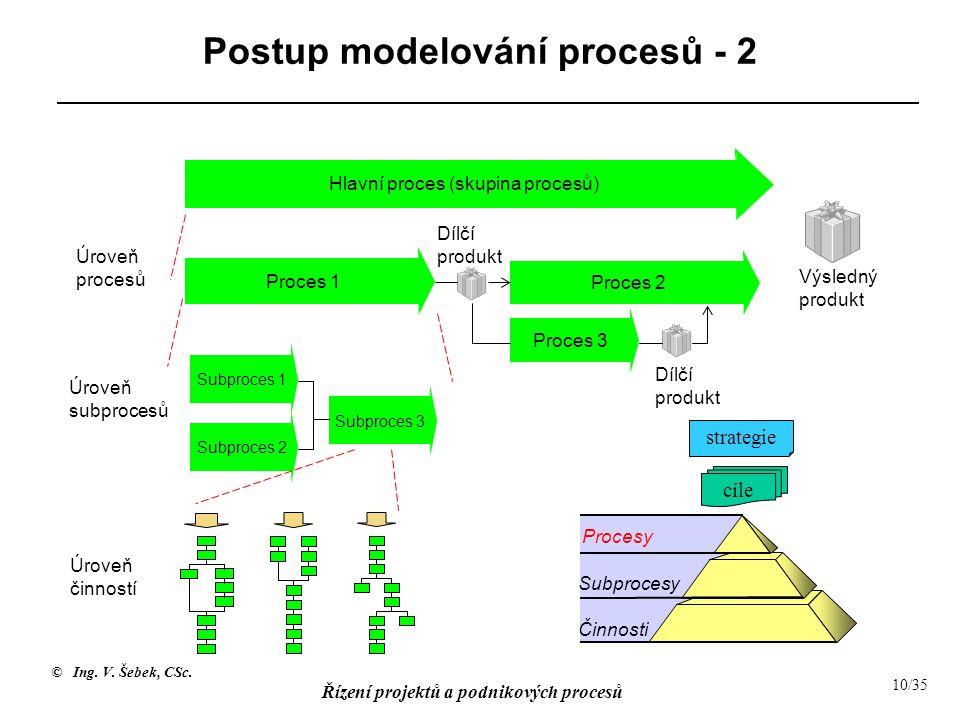 © Ing. V. Šebek, CSc. Řízení projektů a podnikových procesů 10/35 Subproces 2 Subproces 1 Subproces 3 Úroveň subprocesů Úroveň činností Postup modelov