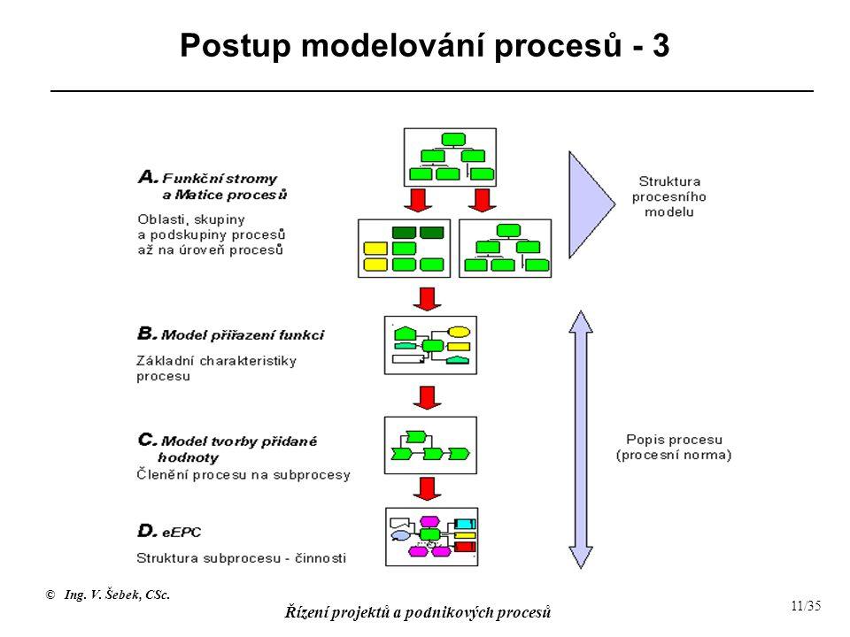 © Ing. V. Šebek, CSc. Řízení projektů a podnikových procesů 11/35 Postup modelování procesů - 3