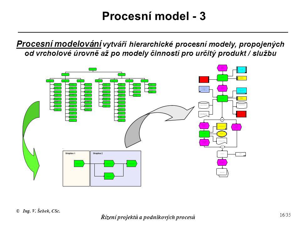 © Ing. V. Šebek, CSc. Řízení projektů a podnikových procesů 16/35 Procesní model - 3 Procesní modelování vytváří hierarchické procesní modely, propoje