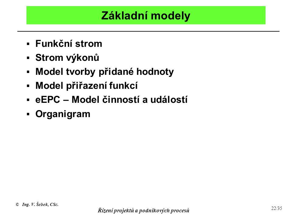© Ing. V. Šebek, CSc. Řízení projektů a podnikových procesů 22/35 Základní modely  Funkční strom  Strom výkonů  Model tvorby přidané hodnoty  Mode