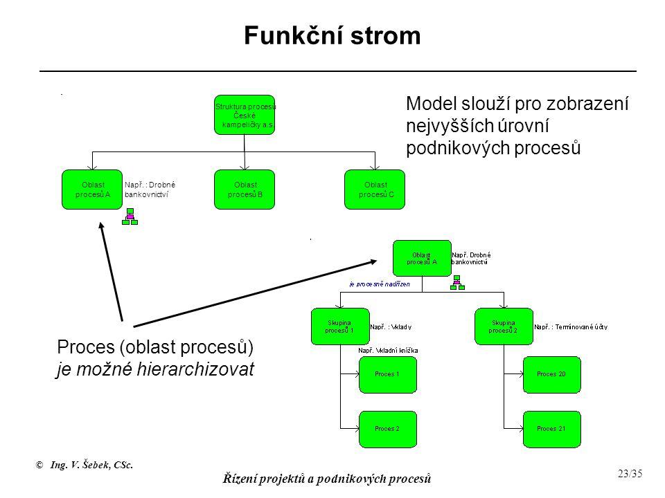 © Ing. V. Šebek, CSc. Řízení projektů a podnikových procesů 23/35 Funkční strom Model slouží pro zobrazení nejvyšších úrovní podnikových procesů Proce