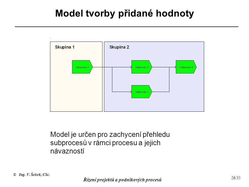 © Ing. V. Šebek, CSc. Řízení projektů a podnikových procesů 26/35 Model tvorby přidané hodnoty Model je určen pro zachycení přehledu subprocesů v rámc