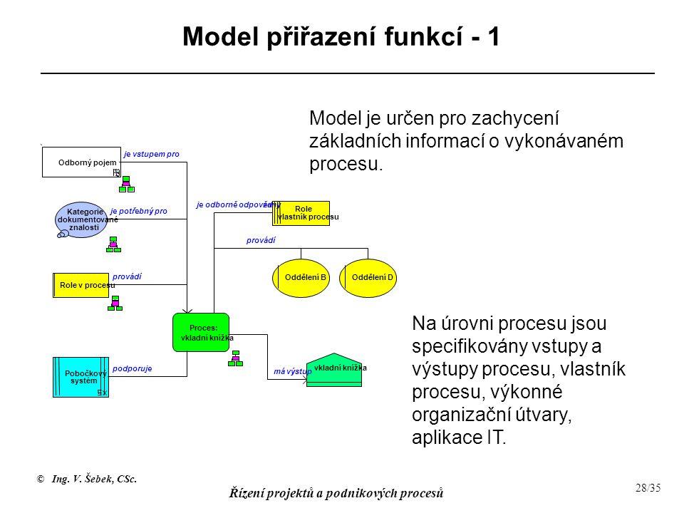 © Ing. V. Šebek, CSc. Řízení projektů a podnikových procesů 28/35 Model přiřazení funkcí - 1 Model je určen pro zachycení základních informací o vykon