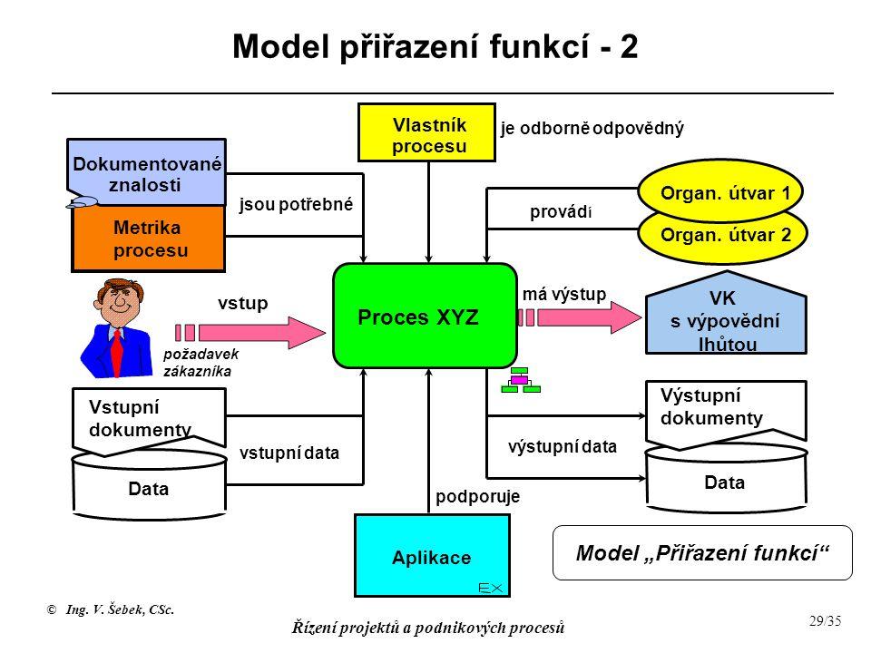 © Ing. V. Šebek, CSc. Řízení projektů a podnikových procesů 29/35 Model přiřazení funkcí - 2 Vlastník procesu Metrika procesu provád í je odborně odpo