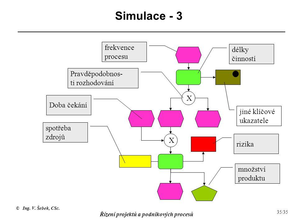 © Ing. V. Šebek, CSc. Řízení projektů a podnikových procesů 35/35 Simulace - 3 frekvence procesu délky činností X Pravděpodobnos- ti rozhodování spotř