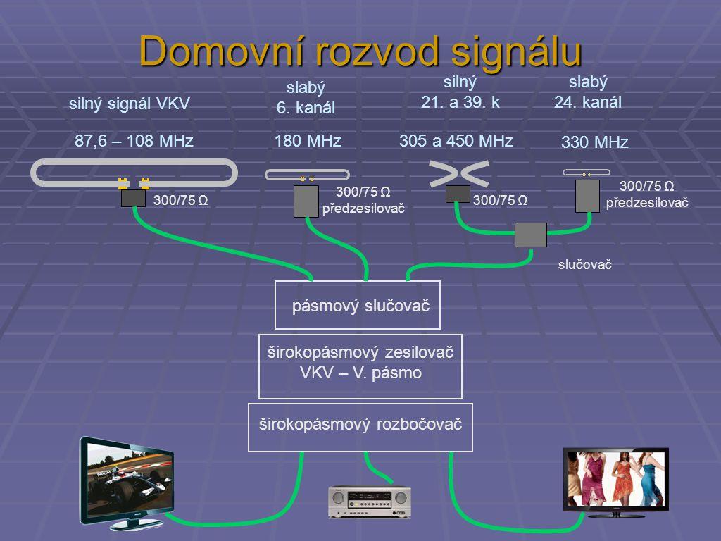 Domovní rozvod signálu silný signál VKV slabý 6. kanál slabý 24. kanál silný 21. a 39. k 87,6 – 108 MHz 180 MHz305 a 450 MHz 330 MHz pásmový slučovač