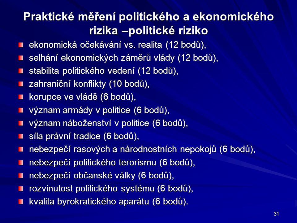 Praktické měření politického a ekonomického rizika –politické riziko ekonomická očekávání vs. realita (12 bodů), selhání ekonomických záměrů vlády (12