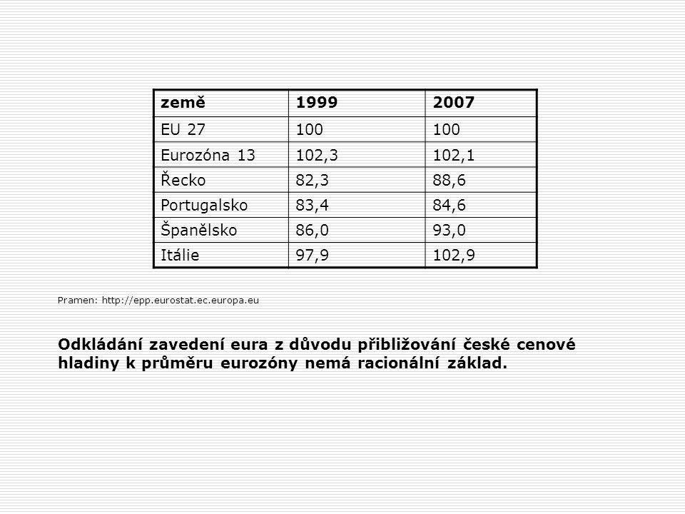 Pramen: http://epp.eurostat.ec.europa.eu Odkládání zavedení eura z důvodu přibližování české cenové hladiny k průměru eurozóny nemá racionální základ.