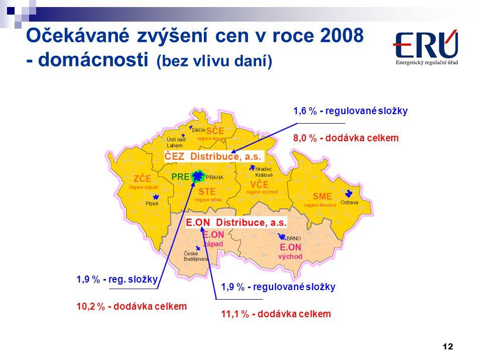 12 Očekávané zvýšení cen v roce 2008 - domácnosti (bez vlivu daní)  0,1 %  1,9 %  2,0 % 1,9 % - regulované složky 11,1 % - dodávka celkem 1,9 % - r