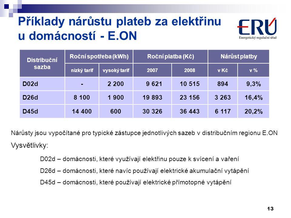 13 Příklady nárůstu plateb za elektřinu u domácností - E.ON Nárůsty jsou vypočítané pro typické zástupce jednotlivých sazeb v distribučním regionu E.O