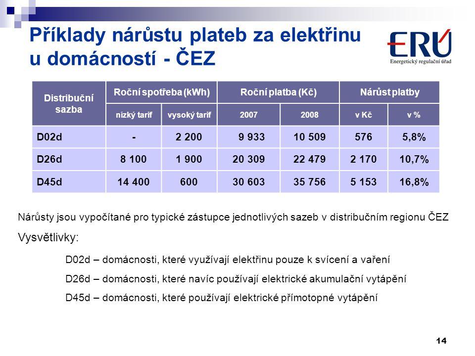 14 Příklady nárůstu plateb za elektřinu u domácností - ČEZ Nárůsty jsou vypočítané pro typické zástupce jednotlivých sazeb v distribučním regionu ČEZ