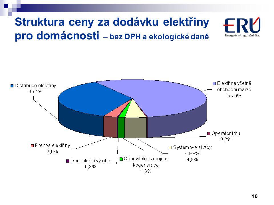 16 Struktura ceny za dodávku elektřiny pro domácnosti – bez DPH a ekologické daně
