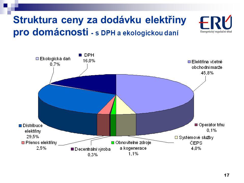 17 Struktura ceny za dodávku elektřiny pro domácnosti - s DPH a ekologickou daní