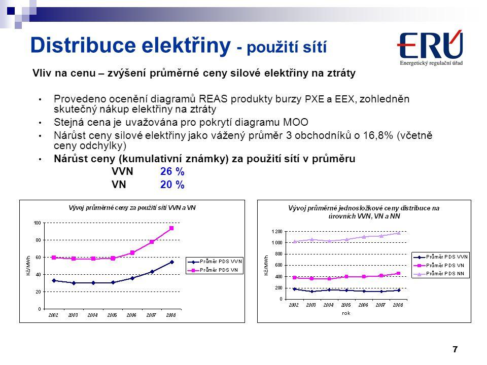 7 Vliv na cenu – zvýšení průměrné ceny silové elektřiny na ztráty Provedeno ocenění diagramů REAS produkty burzy PXE a EEX, zohledněn skutečný nákup e