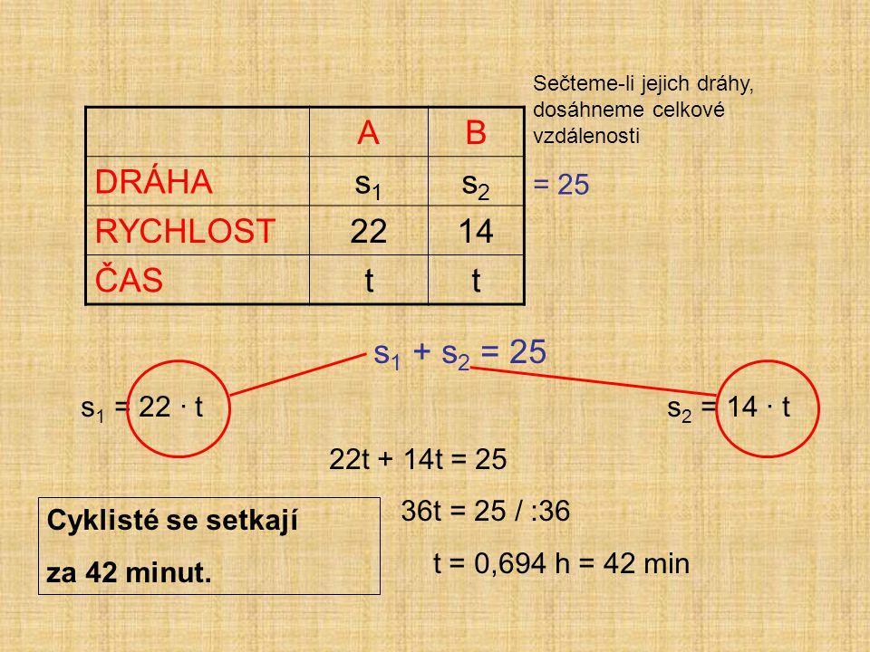 AB DRÁHAs1s1 s2s2 RYCHLOST2214 ČAStt Sečteme-li jejich dráhy, dosáhneme celkové vzdálenosti = 25 s 1 + s 2 = 25 s 1 = 22 · t s 2 = 14 · t 22t + 14t = 25 36t = 25 / :36 t = 0,694 h = 42 min Cyklisté se setkají za 42 minut.
