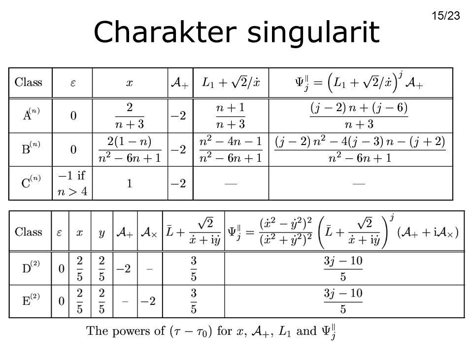 Charakter singularit 15/23